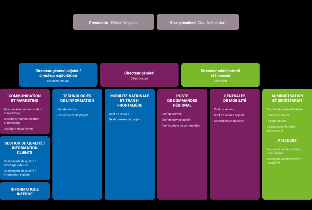 Organigramme du Verkéiersverbond